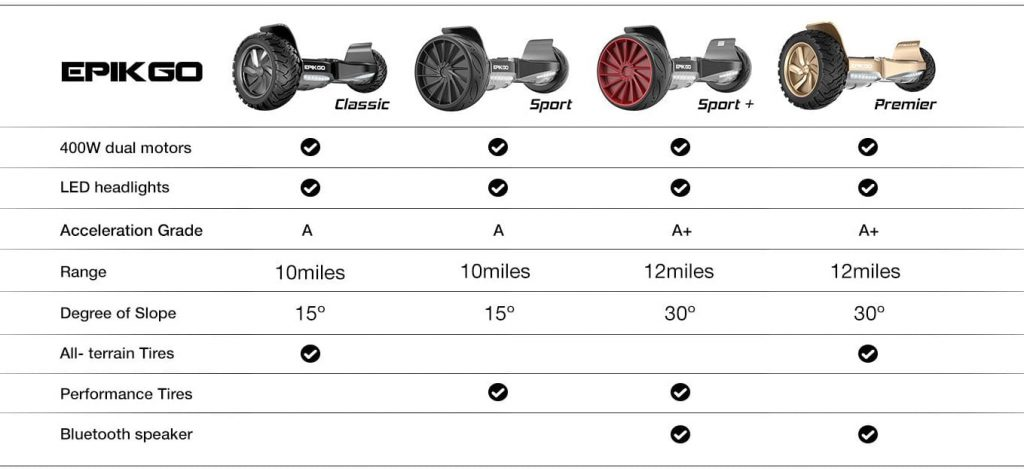 EPIKGO Off Road Hoverboard Comparison